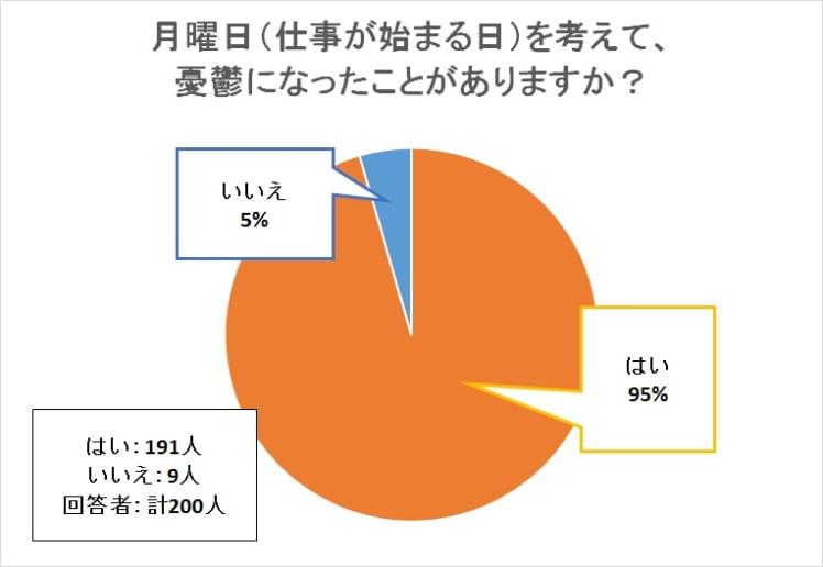 アンケートの回答結果円グラフ